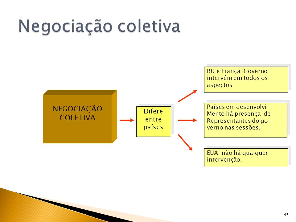 Negociação coletiva NEGOCIAÇÃO COLETIVA Difere entre países