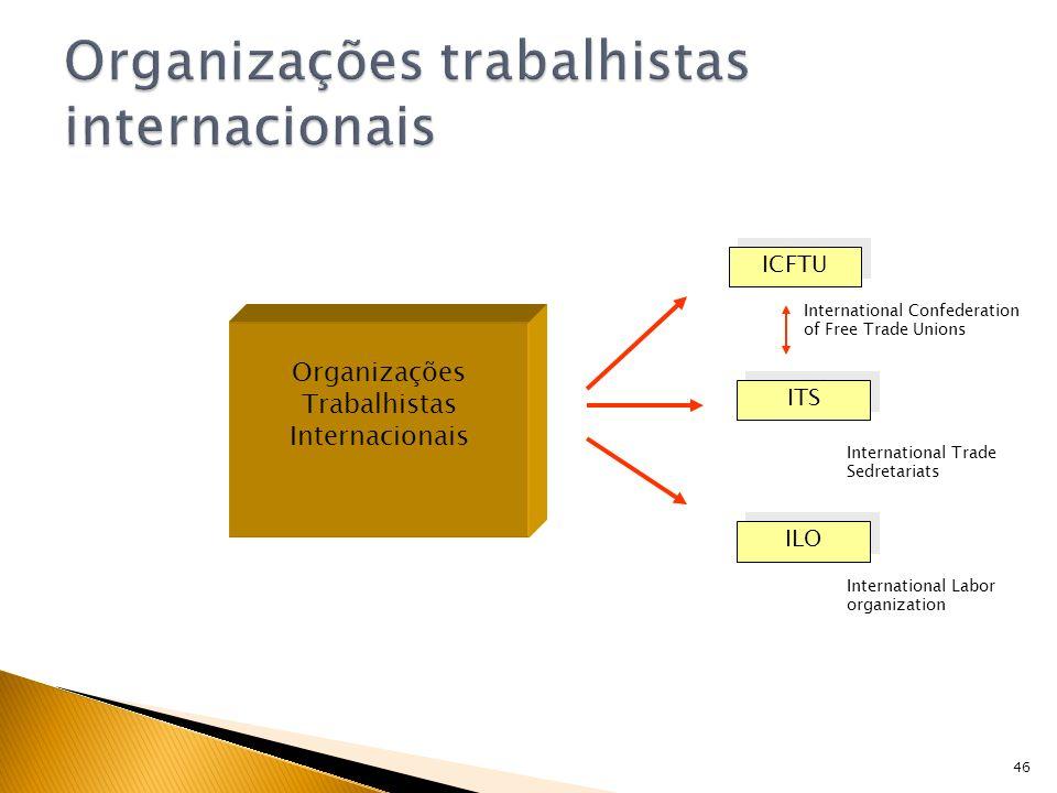 Organizações trabalhistas internacionais