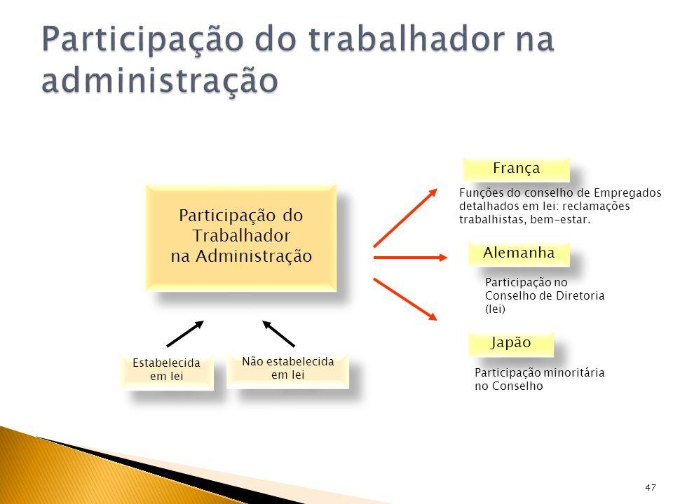 Participação do trabalhador na administração