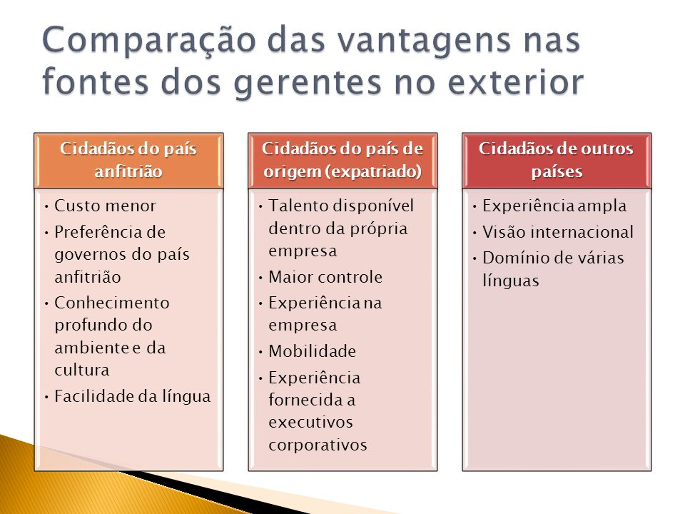 Comparação das vantagens nas fontes dos gerentes no exterior