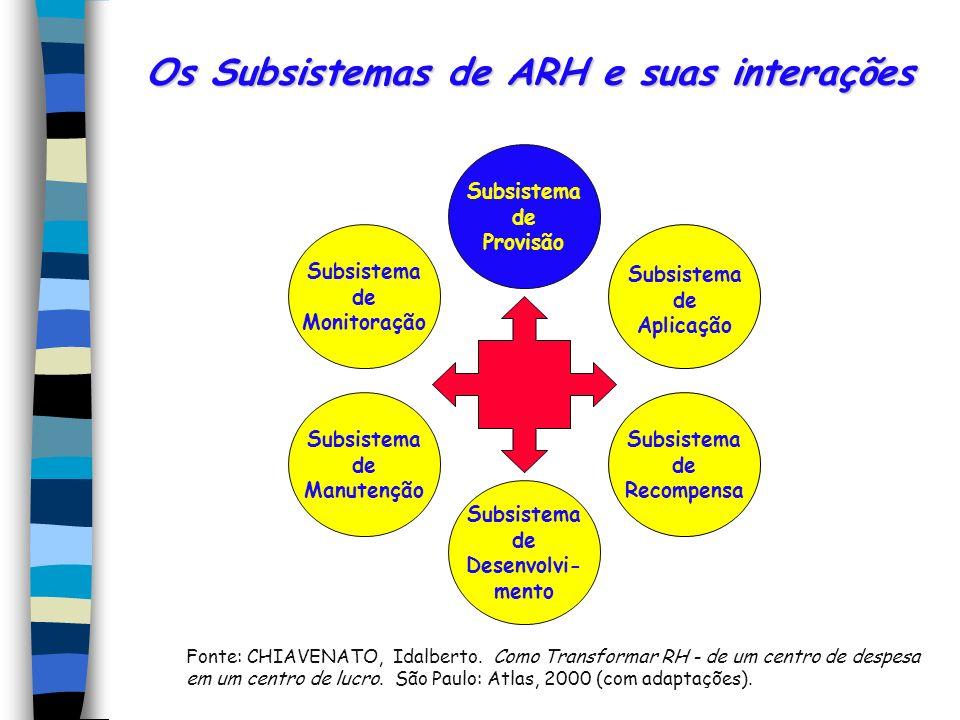 Os Subsistemas de ARH e suas interações