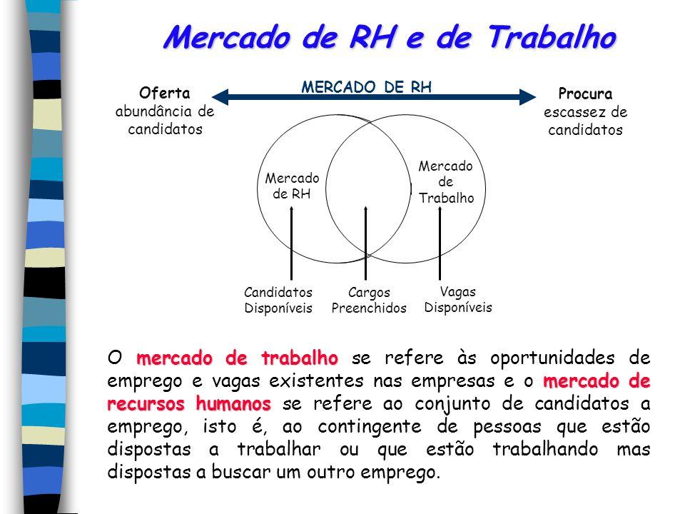 Mercado de RH e de Trabalho