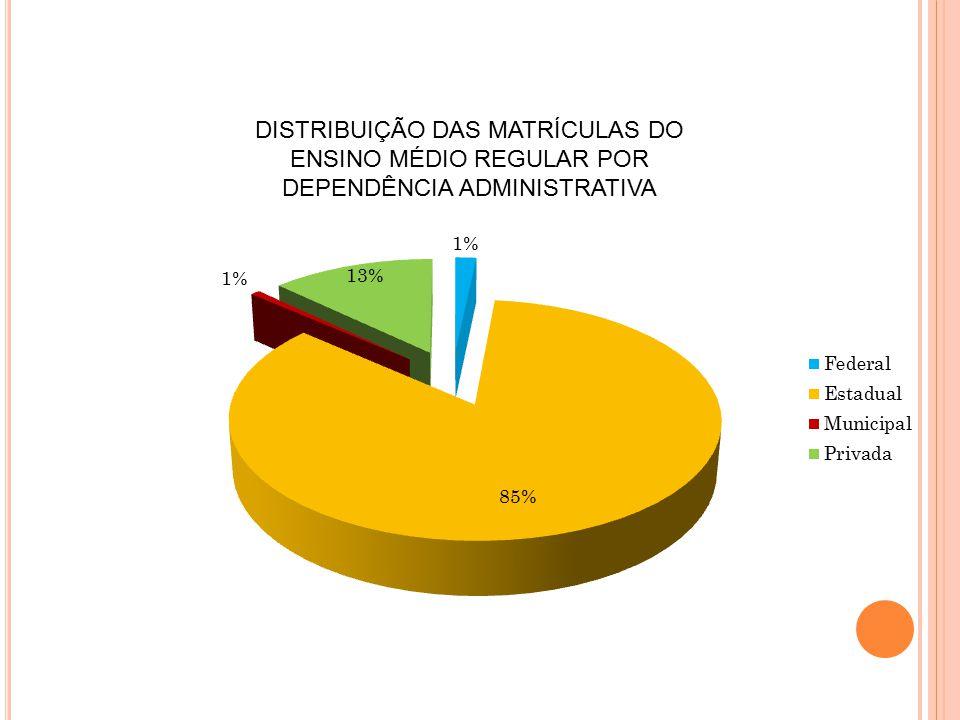 DISTRIBUIÇÃO DAS MATRÍCULAS DO ENSINO MÉDIO REGULAR POR DEPENDÊNCIA ADMINISTRATIVA