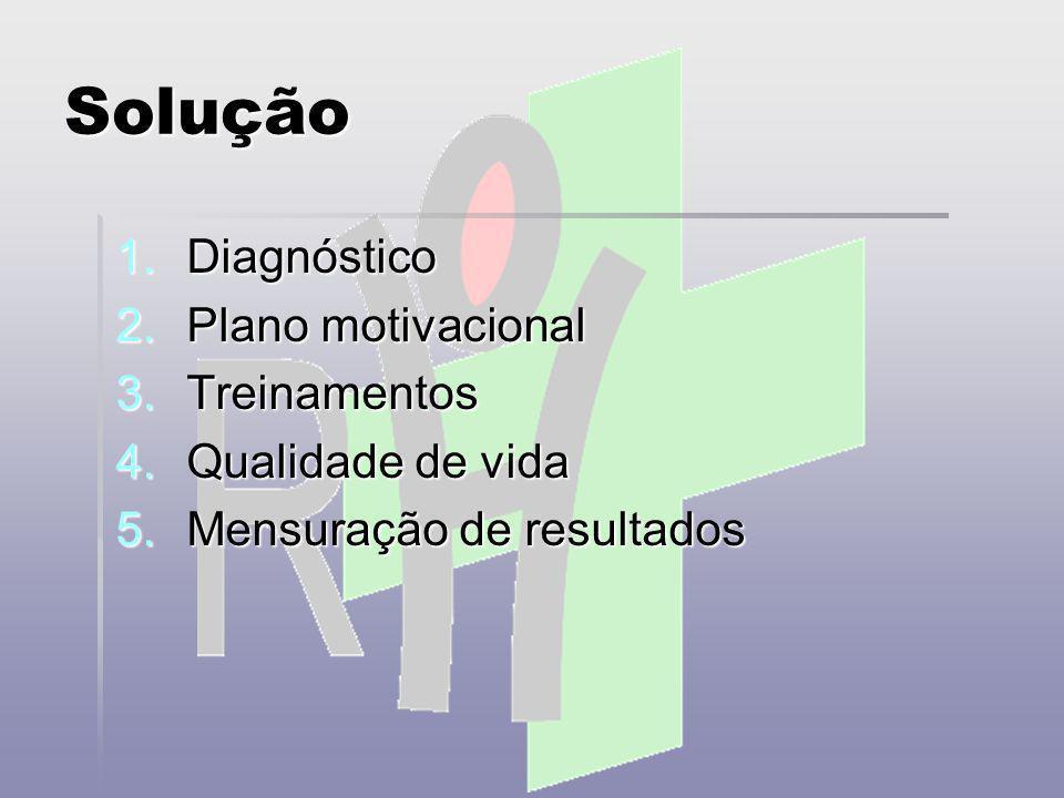 Solução Diagnóstico Plano motivacional Treinamentos Qualidade de vida