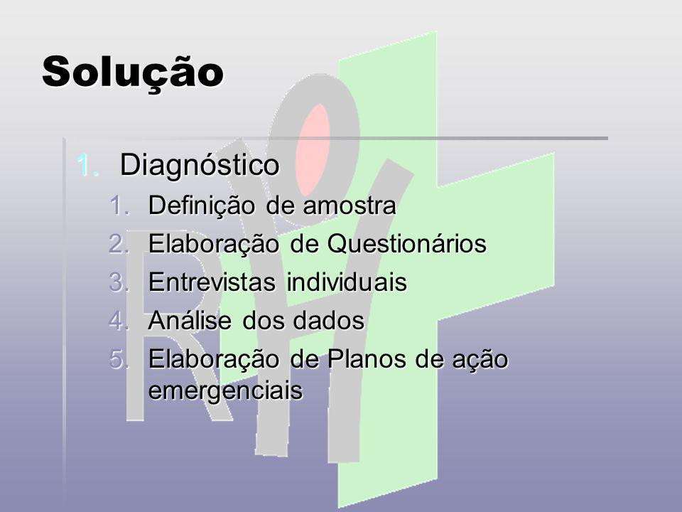 Solução Diagnóstico Definição de amostra Elaboração de Questionários