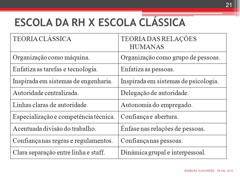 ESCOLA DA RH X ESCOLA CLÁSSICA