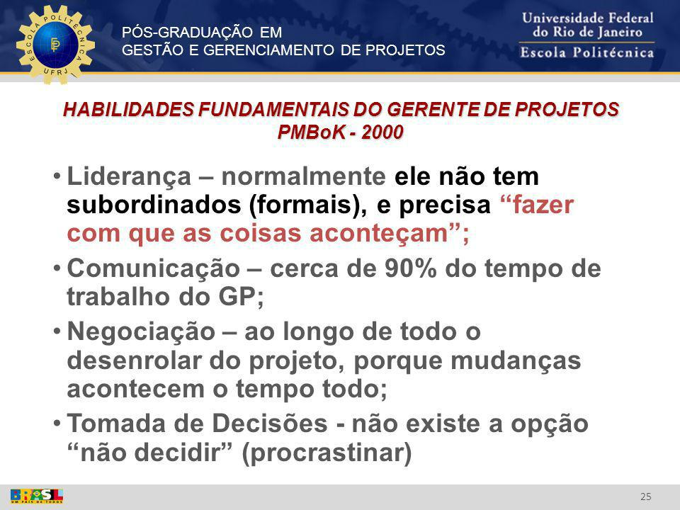 HABILIDADES FUNDAMENTAIS DO GERENTE DE PROJETOS PMBoK - 2000