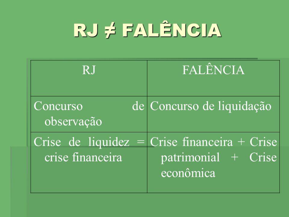 RJ ≠ FALÊNCIA RJ FALÊNCIA Concurso de observação
