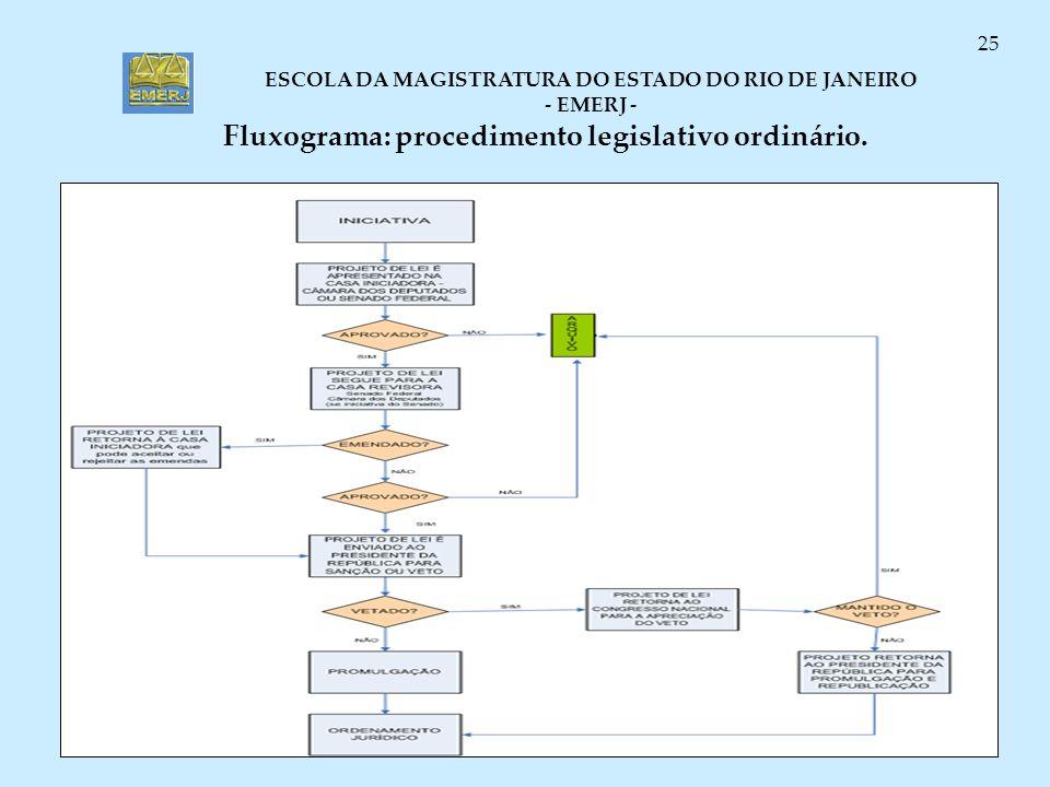 Fluxograma: procedimento legislativo ordinário.
