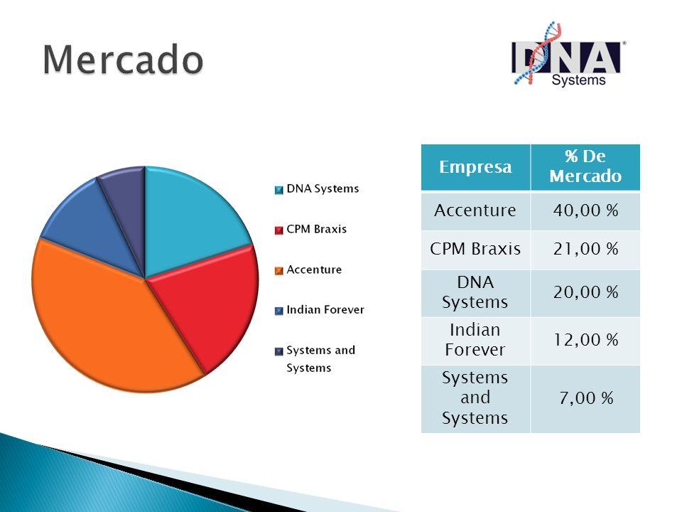 Mercado Empresa % De Mercado Accenture 40,00 % CPM Braxis 21,00 %