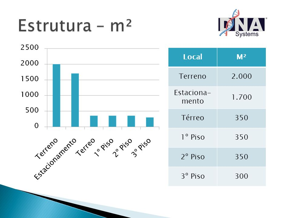Estrutura – m² Local M² Terreno 2.000 Estaciona- mento 1.700 Térreo