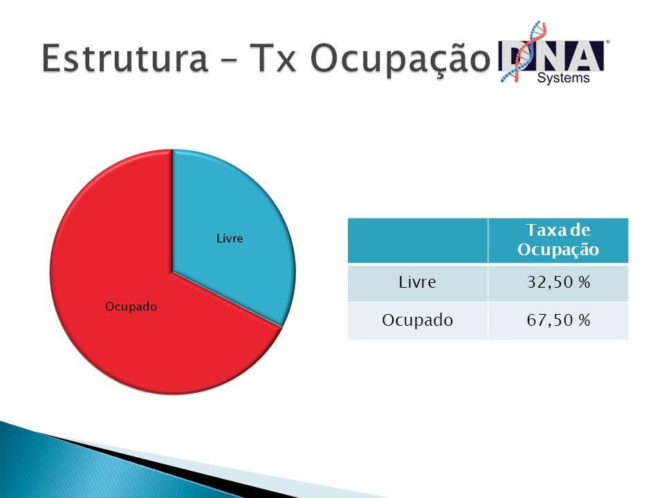 Estrutura – Tx Ocupação
