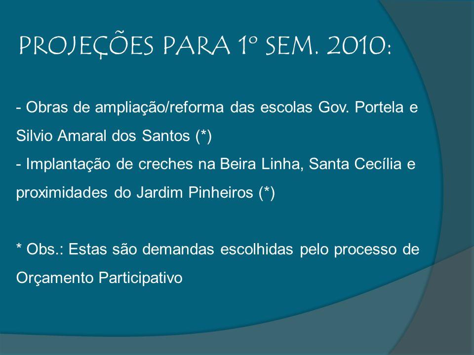 PROJEÇÕES PARA 1º SEM. 2010:Obras de ampliação/reforma das escolas Gov. Portela e Silvio Amaral dos Santos (*)