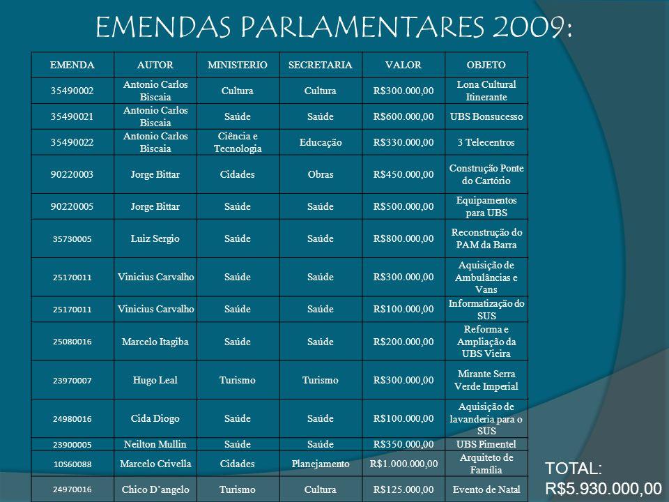 EMENDAS PARLAMENTARES 2009: