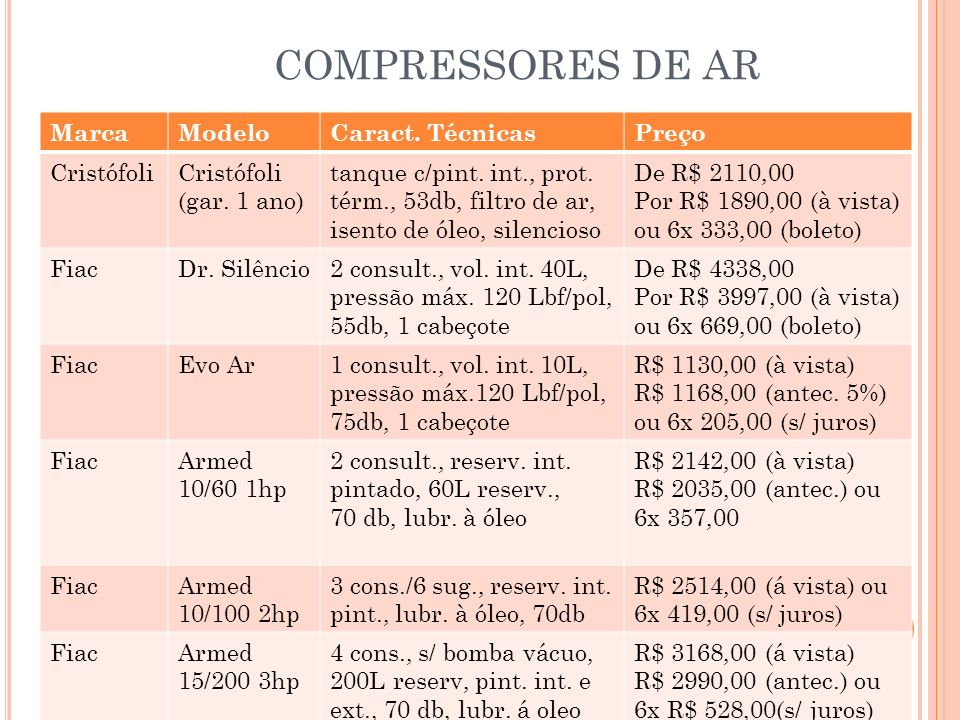 COMPRESSORES DE AR Marca Modelo Caract. Técnicas Preço Cristófoli