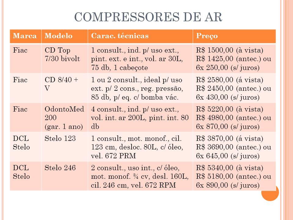 COMPRESSORES DE AR Marca Modelo Carac. técnicas Preço Fiac