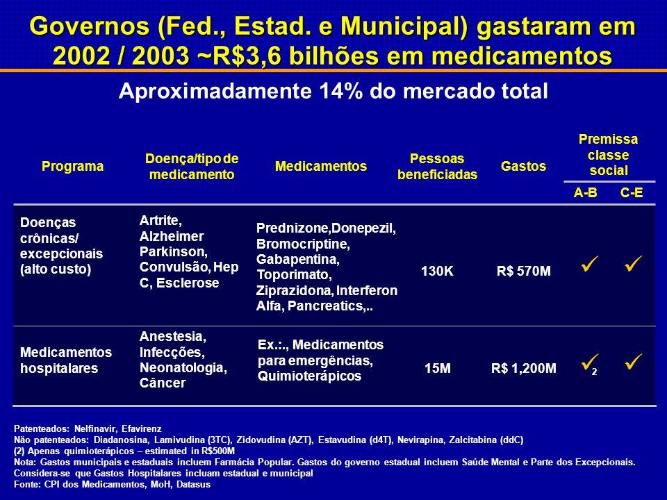 Governos (Fed., Estad. e Municipal) gastaram em 2002 / 2003 ~R$3,6 bilhões em medicamentos