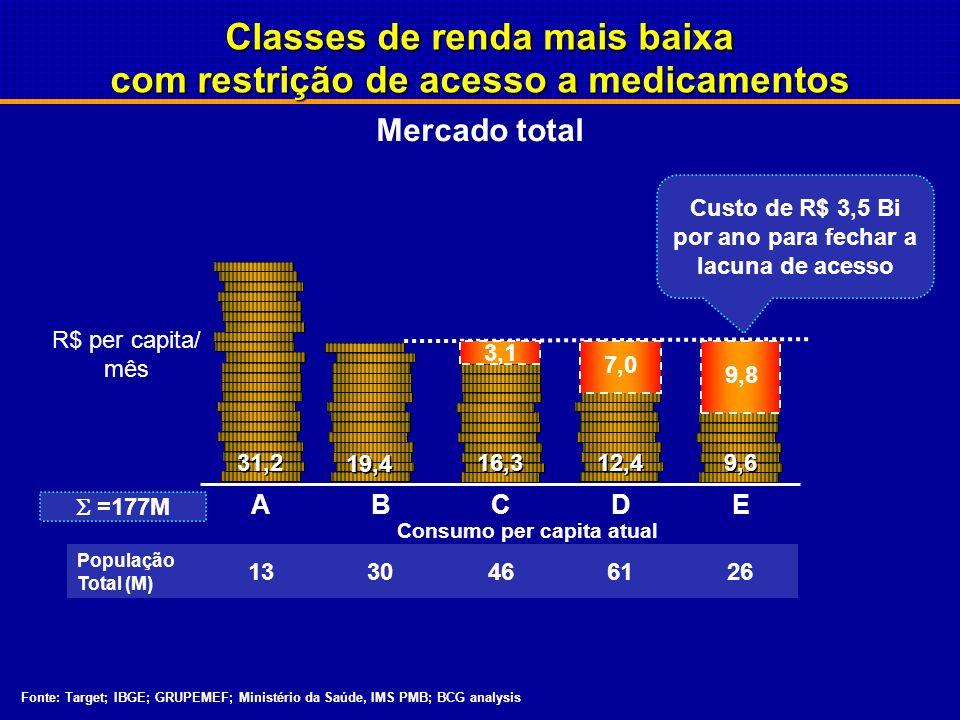 Classes de renda mais baixa com restrição de acesso a medicamentos
