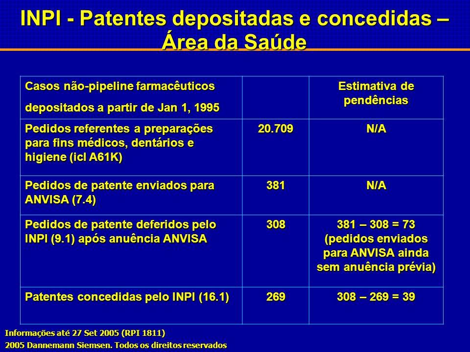 INPI - Patentes depositadas e concedidas – Área da Saúde
