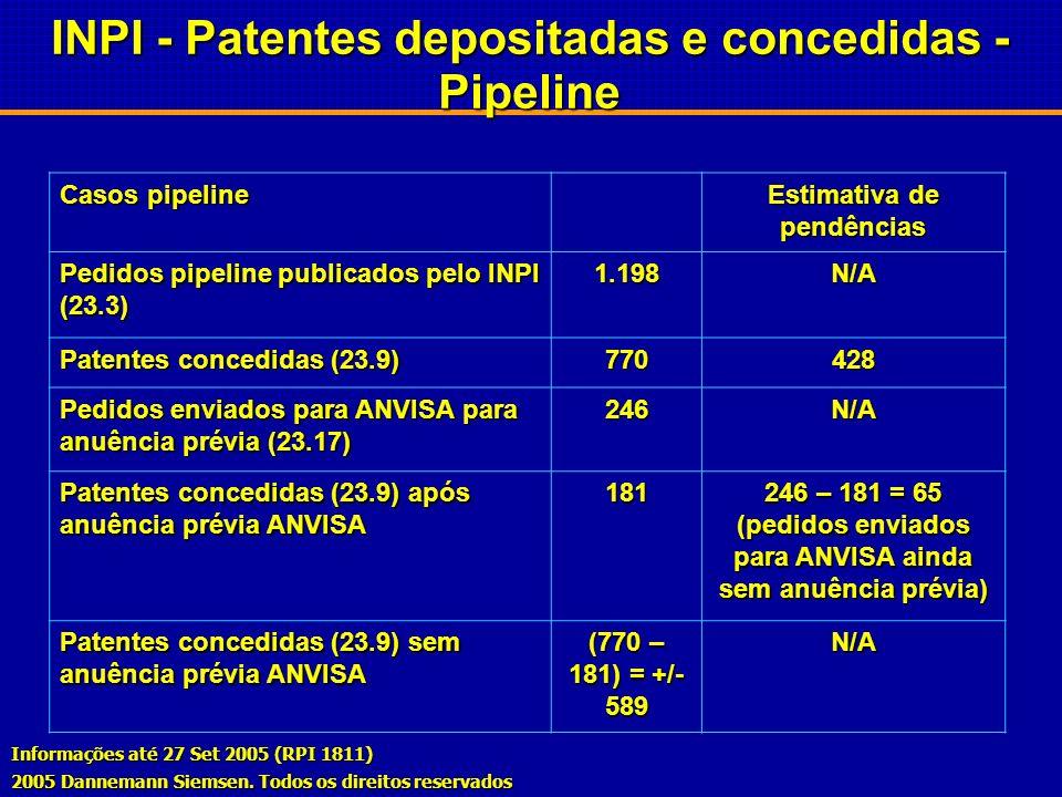 INPI - Patentes depositadas e concedidas - Pipeline