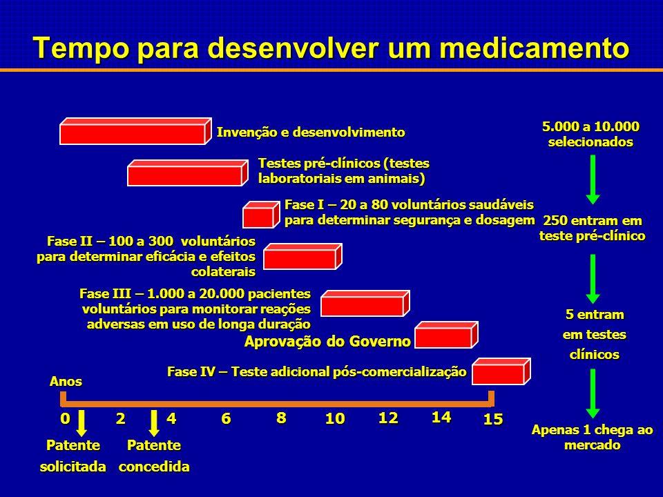 Tempo para desenvolver um medicamento