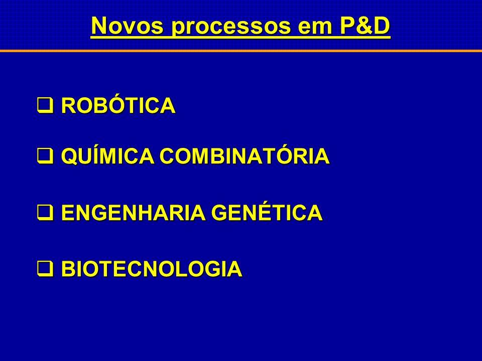 Novos processos em P&D ROBÓTICA QUÍMICA COMBINATÓRIA