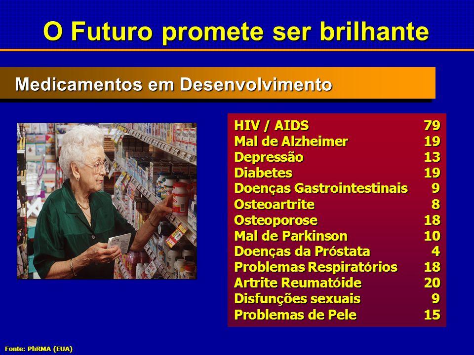 Medicamentos em Desenvolvimento