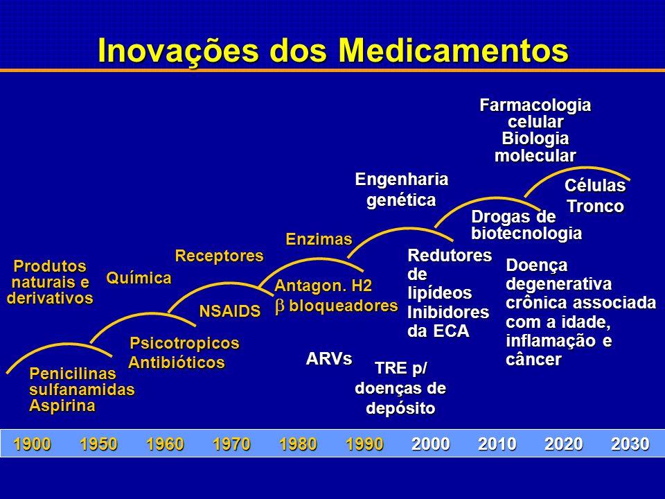 Inovações dos Medicamentos