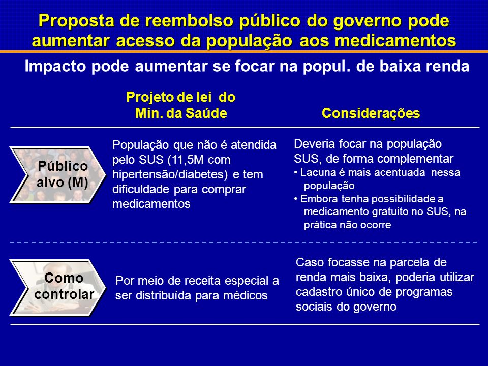 Proposta de reembolso público do governo pode aumentar acesso da população aos medicamentos