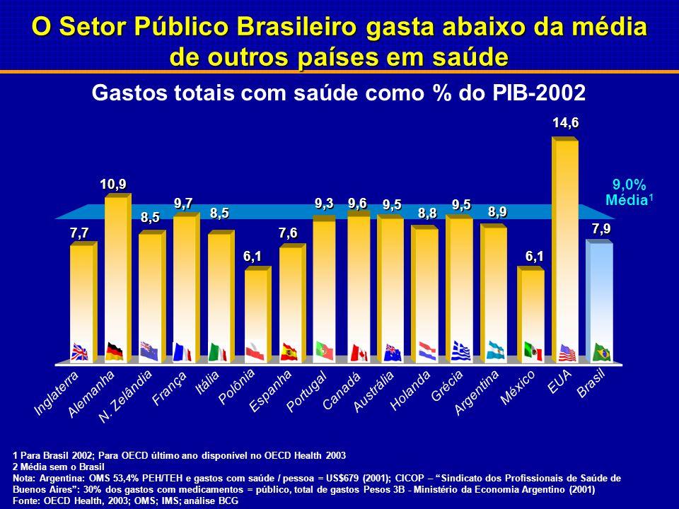 Gastos totais com saúde como % do PIB-2002