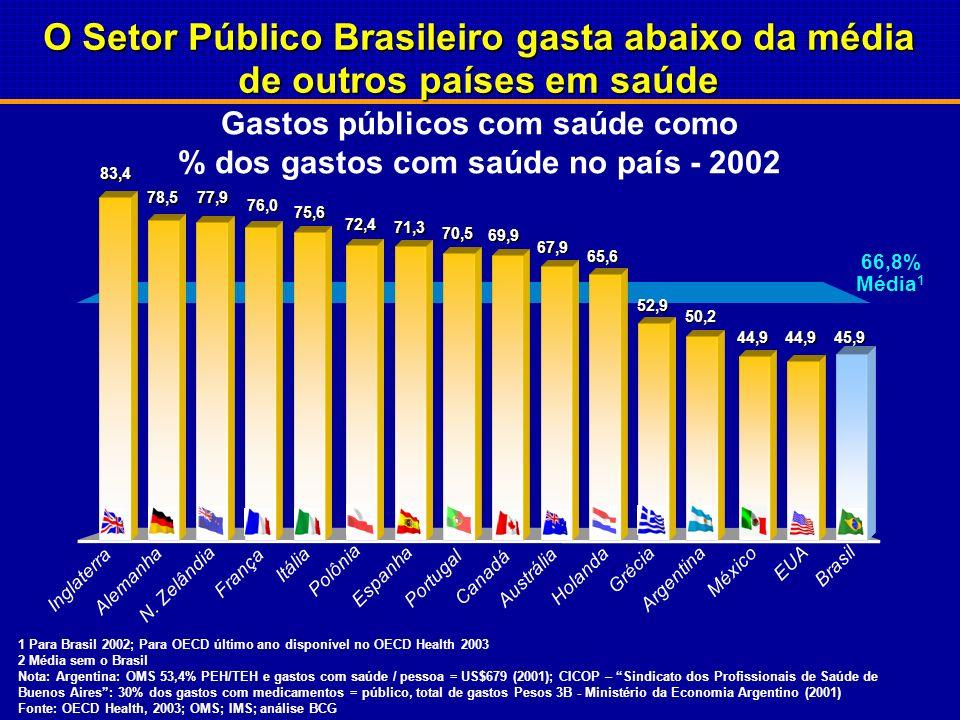 Gastos públicos com saúde como % dos gastos com saúde no país - 2002