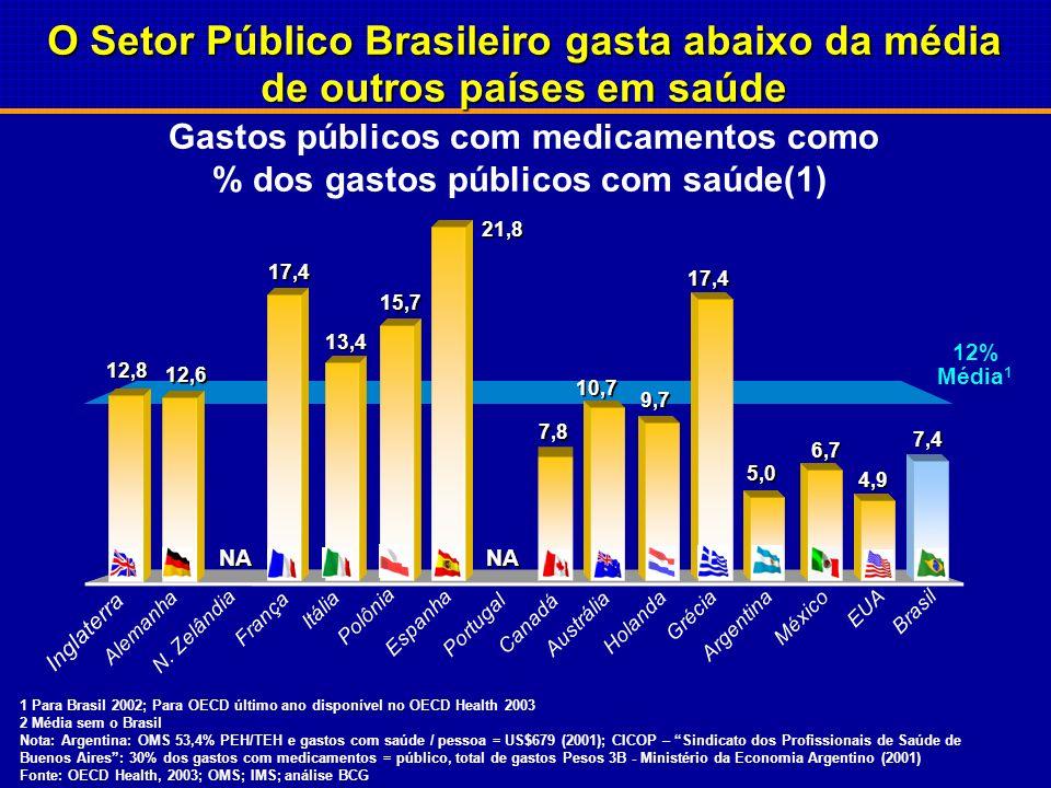 O Setor Público Brasileiro gasta abaixo da média de outros países em saúde