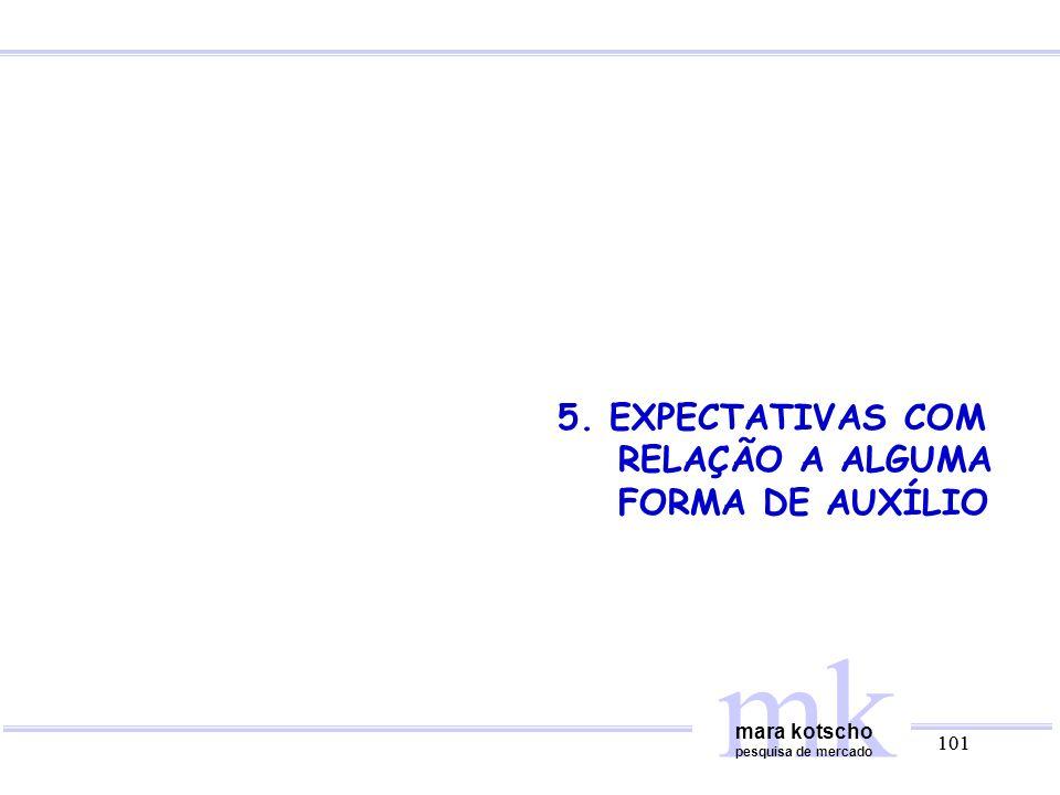 mk 5. EXPECTATIVAS COM RELAÇÃO A ALGUMA FORMA DE AUXÍLIO mara kotscho