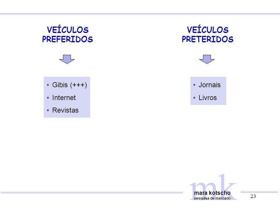 mk VEÍCULOS PREFERIDOS VEÍCULOS PRETERIDOS Gibis (+++) Internet