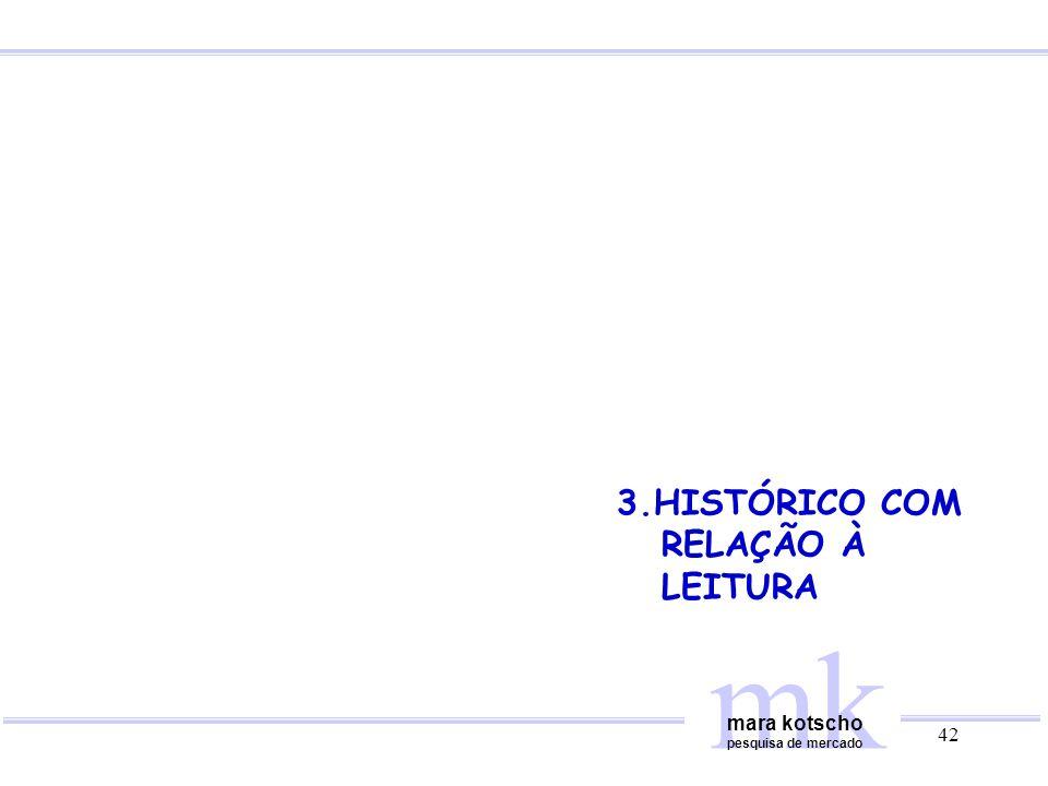 3.HISTÓRICO COM RELAÇÃO À LEITURA mk mara kotscho pesquisa de mercado