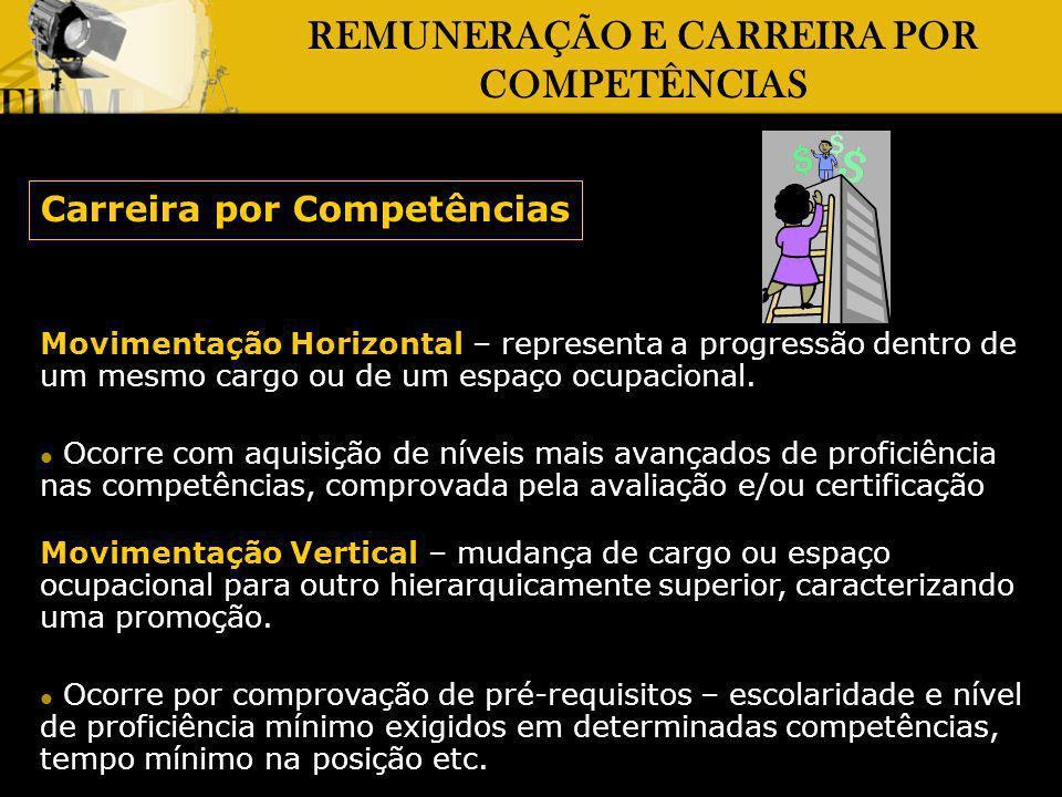 REMUNERAÇÃO E CARREIRA POR COMPETÊNCIAS Carreira por Competências