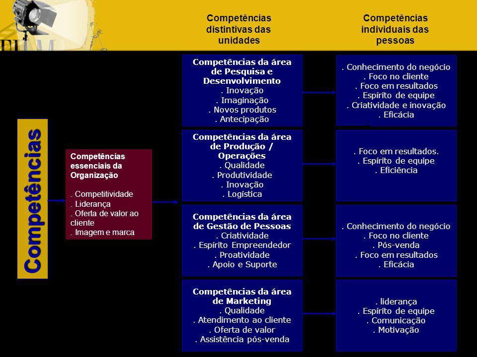 Competências Competências distintivas das unidades