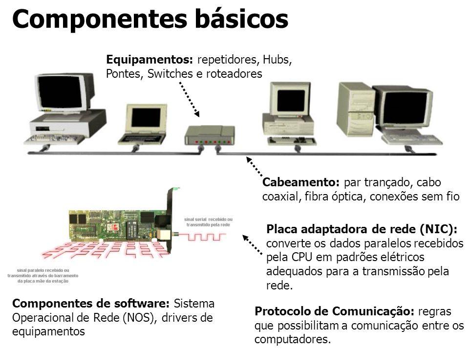 Componentes básicos Equipamentos: repetidores, Hubs, Pontes, Switches e roteadores.