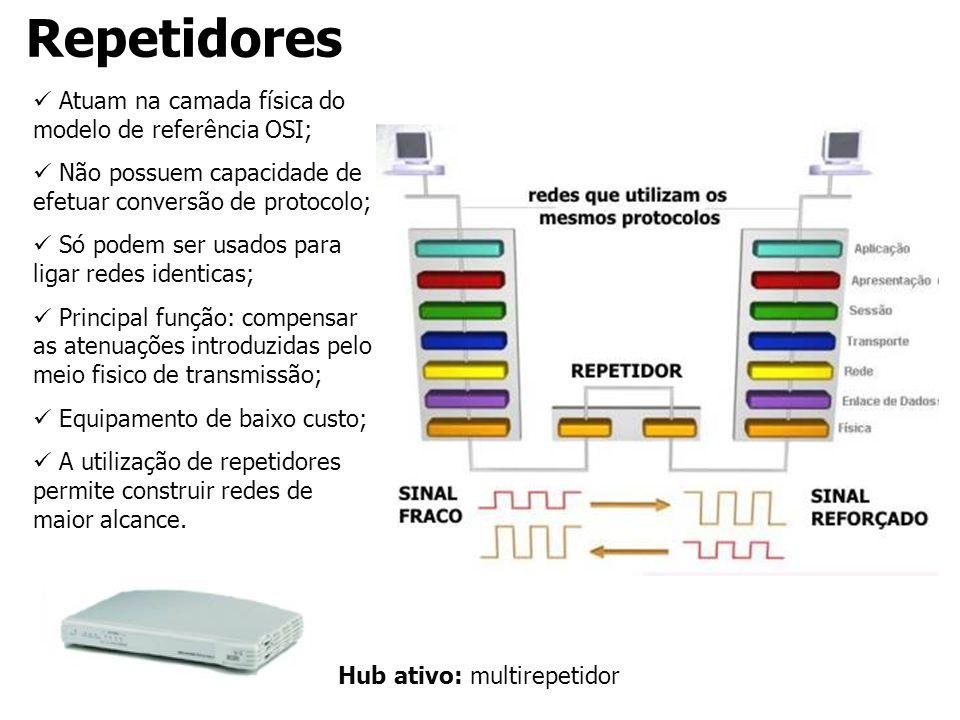 Repetidores Atuam na camada física do modelo de referência OSI;