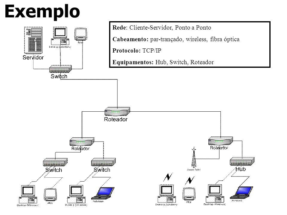 Exemplo Rede: Cliente-Servidor, Ponto a Ponto
