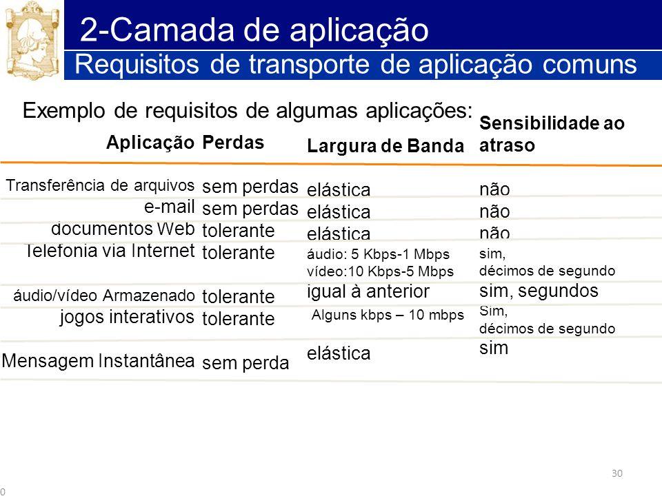 2-Camada de aplicação Requisitos de transporte de aplicação comuns