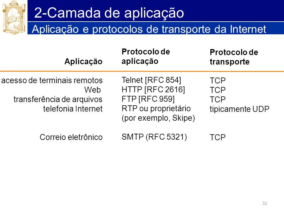 2-Camada de aplicação Aplicação e protocolos de transporte da Internet