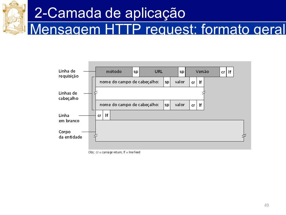 Mensagem HTTP request: formato geral