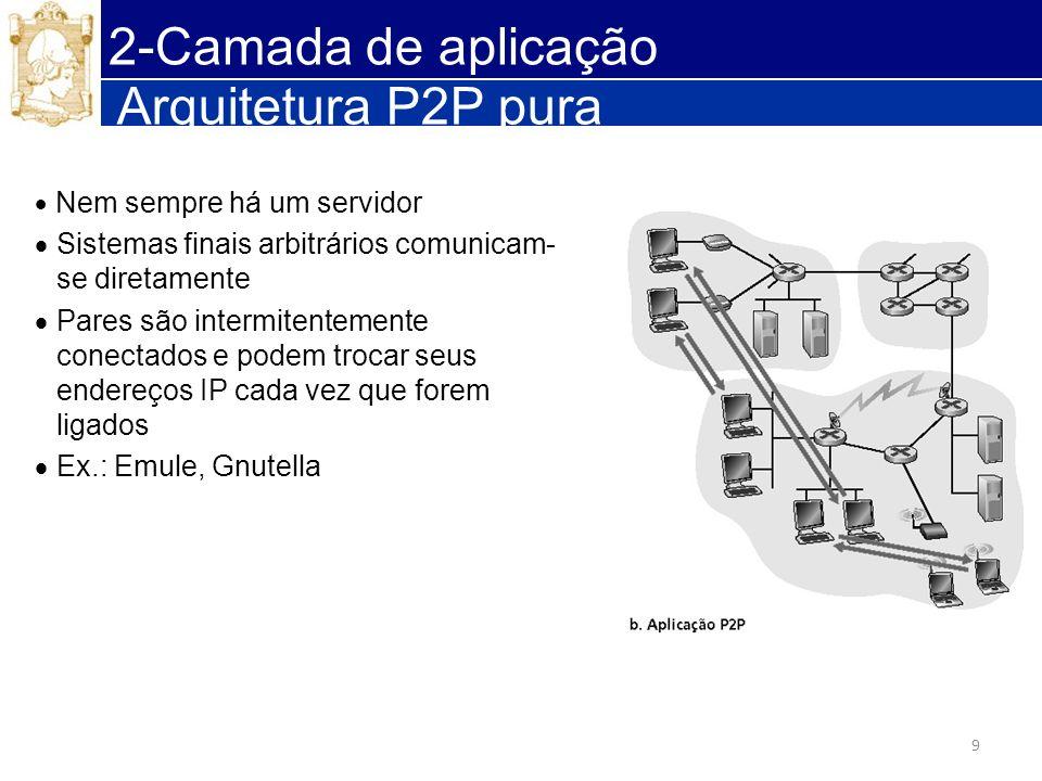 2-Camada de aplicação Arquitetura P2P pura