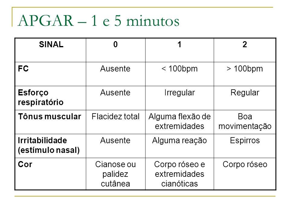 APGAR – 1 e 5 minutos SINAL 1 2 FC Ausente < 100bpm > 100bpm