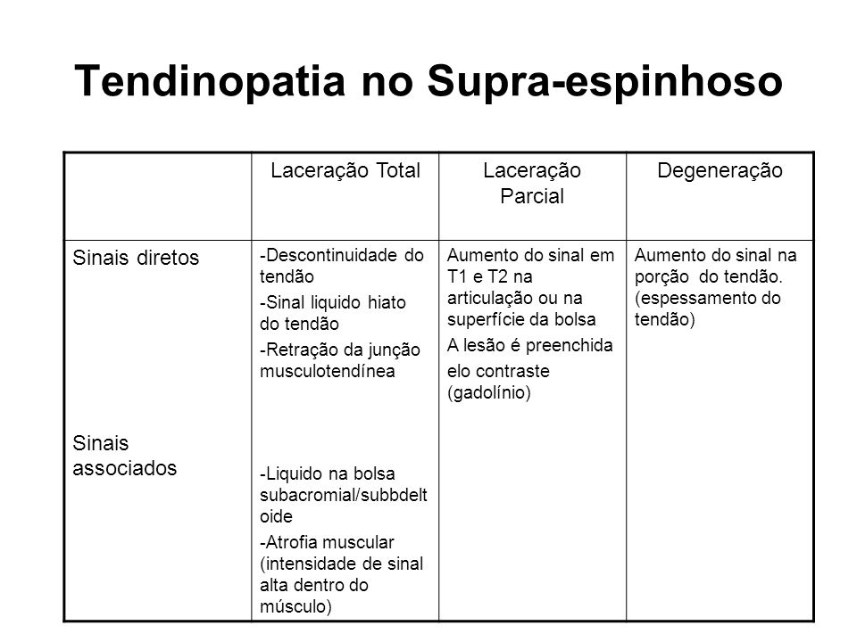 Tendinopatia no Supra-espinhoso