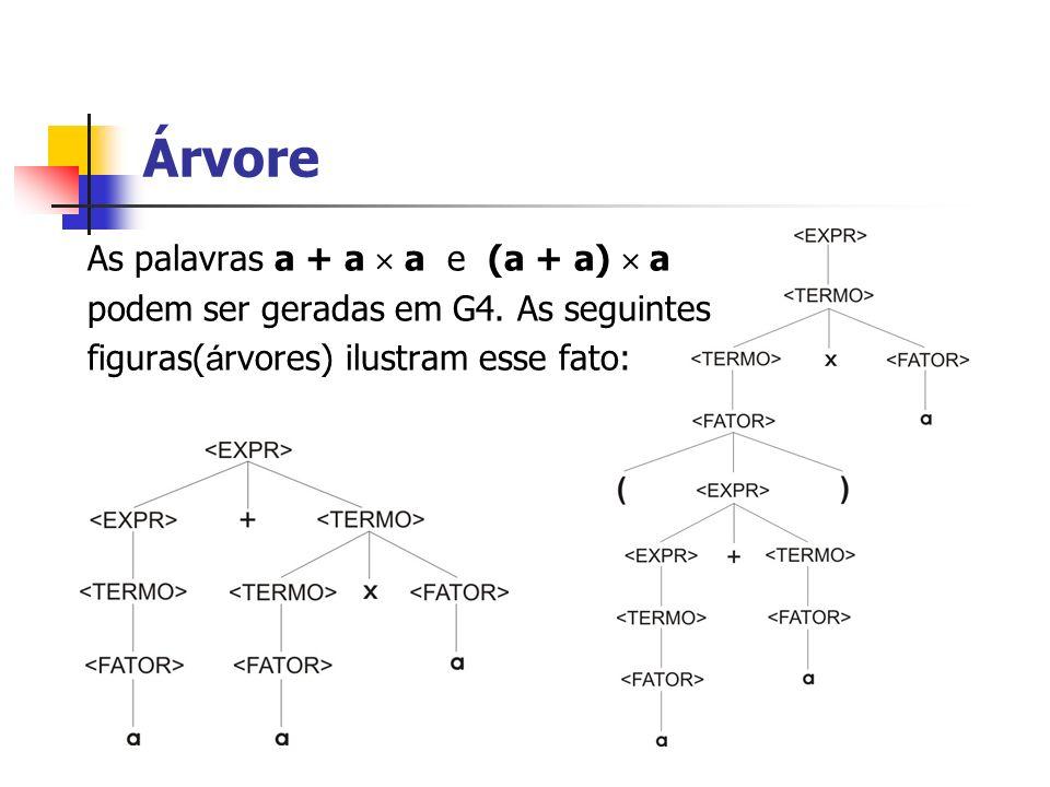Árvore As palavras a + a  a e (a + a)  a