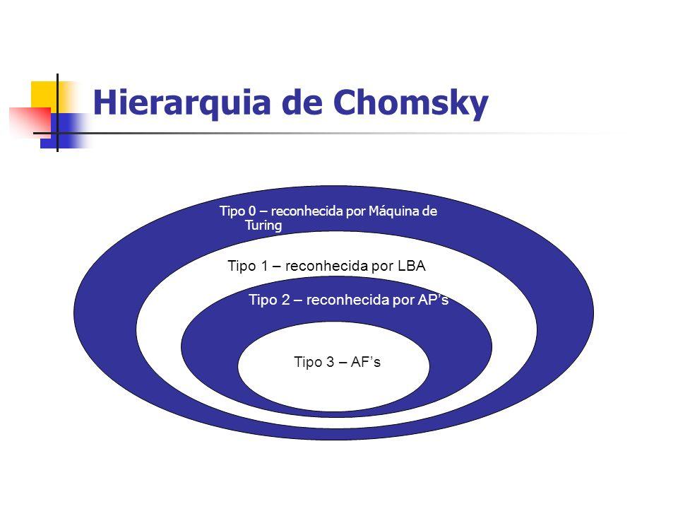 Hierarquia de Chomsky Tipo 1 – reconhecida por LBA
