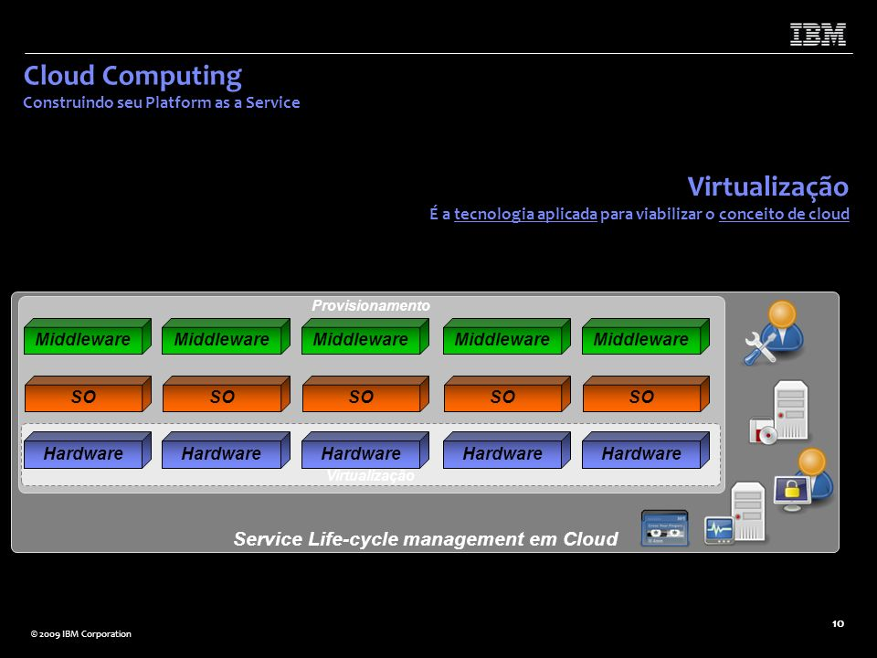 Cloud Computing Construindo seu Platform as a Service