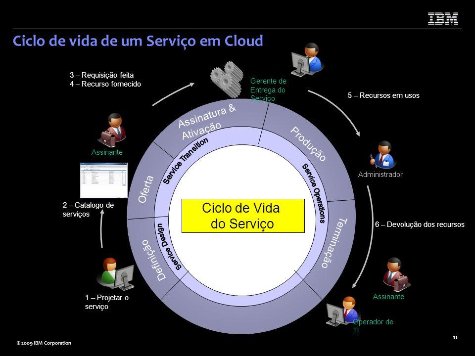 Ciclo de vida de um Serviço em Cloud